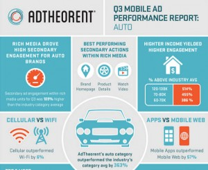 Digital-Ads-in-Auto-Industry-Performing-Quite-Well-300x245
