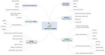 Strategic Planning Overview Mind Map