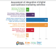 Intergration-of-traditional-and-digital-marketing-activities