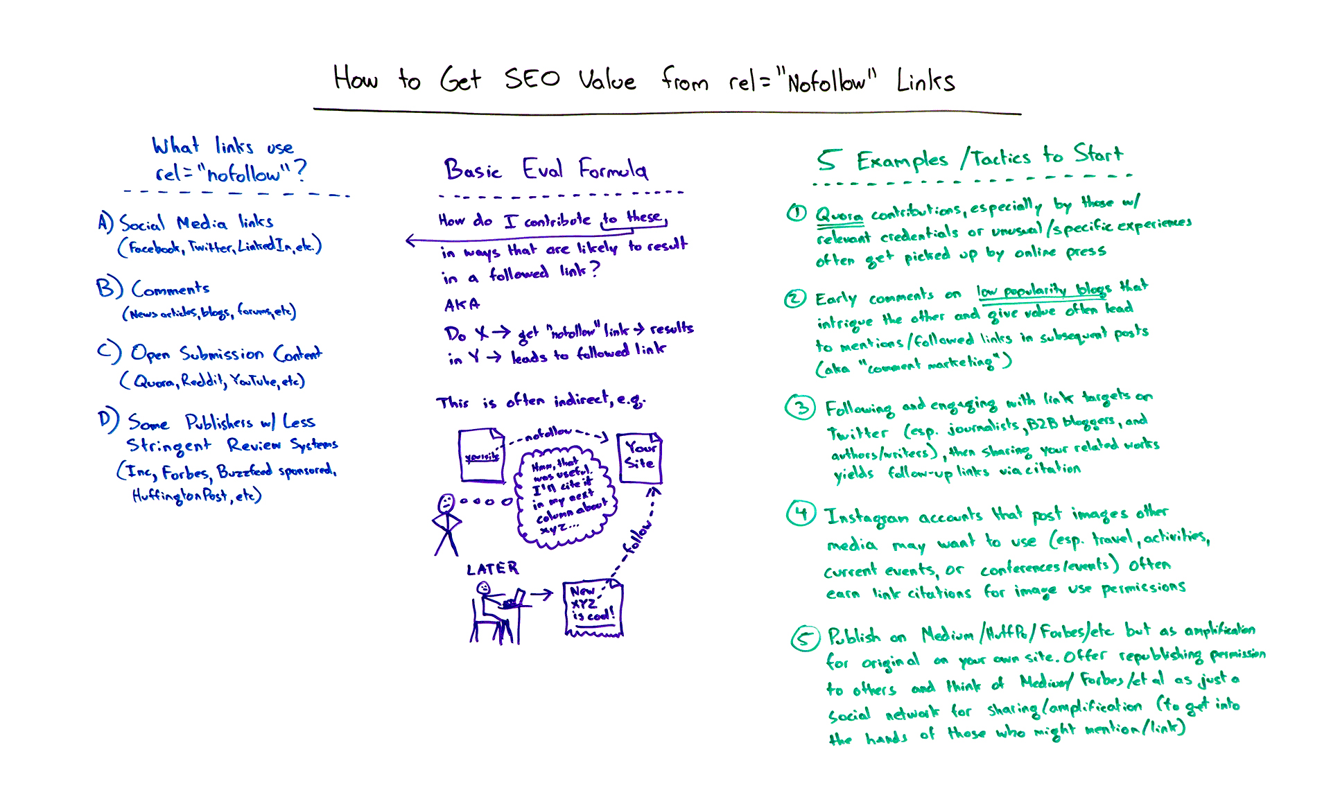 "How to get SEO value from rel=""nofollow"" links"