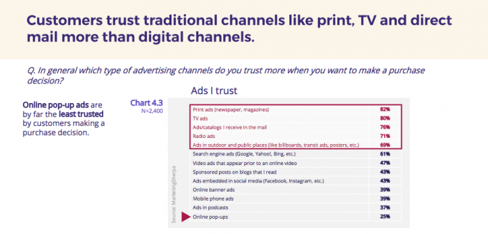 Customers-trust-traditional-channels-more-than-digital-channels-smartinsights-1-700x367