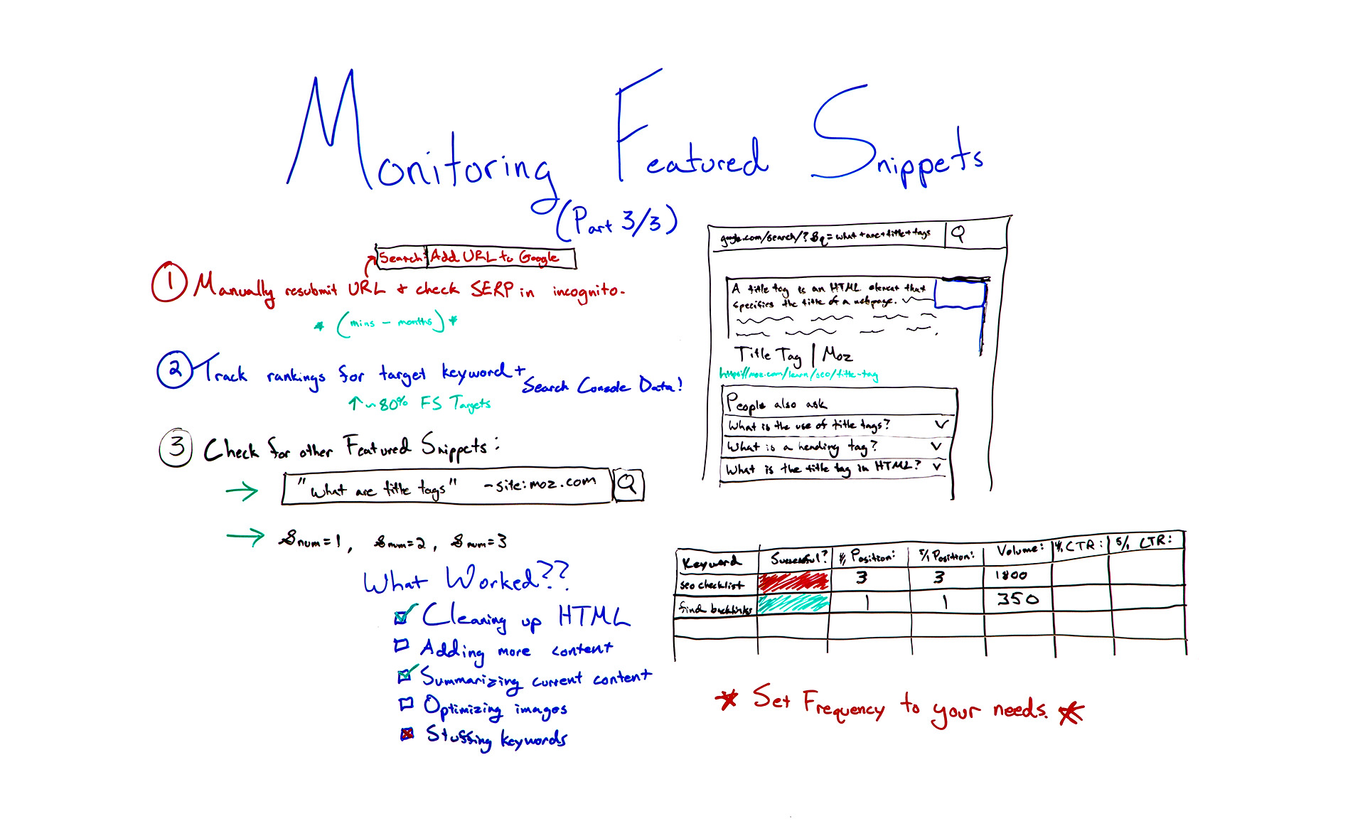 Monitoring featured snippets