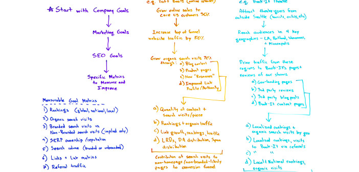 How Do You Set Smart SEO Goals for Your Team/Agency/Project? – Whiteboard Friday