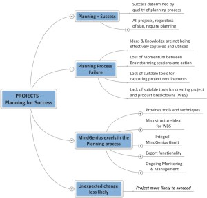 PROJECTS-Planning-for-Success-Feb-14-300x288