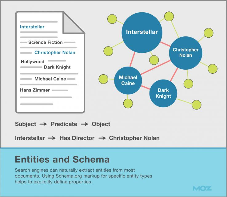 Entities and Schema