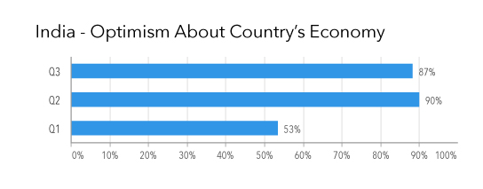 India Optimism About Country's Economy Q3 2014