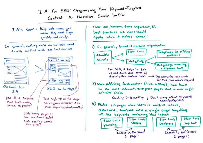 Information Architecture for SEO Whiteboard