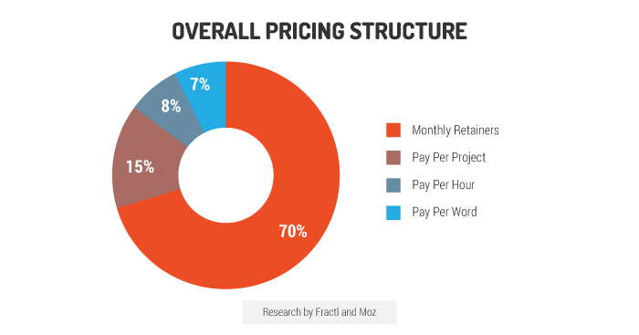 overall advertising pricing structure