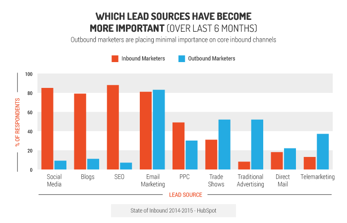 most important marketing lead sources