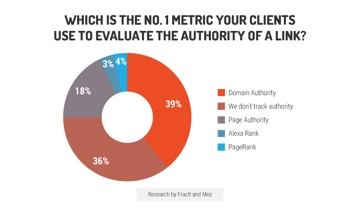 number one metric to determine content marketing success