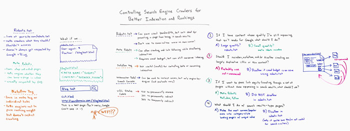 Controlling Search Engine Crawlers for Better Indexation and Rankings Whiteboard