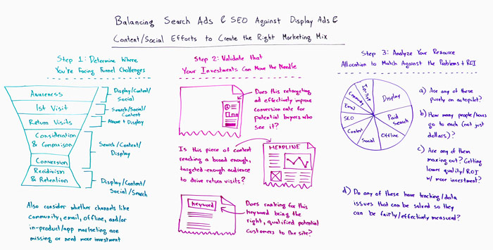 Balancing Search Ads and Display Ads Whiteboard