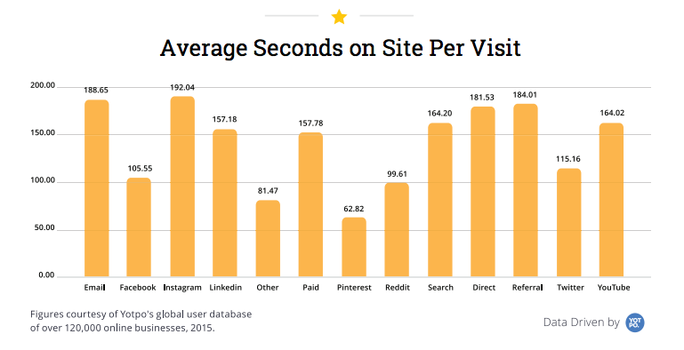 traffic engagement by source ecommerce