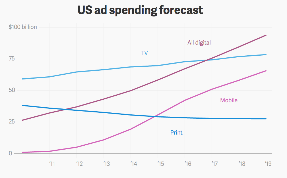 US ad spending forcast