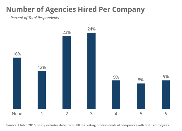 number_of_agencies_hired_per_company