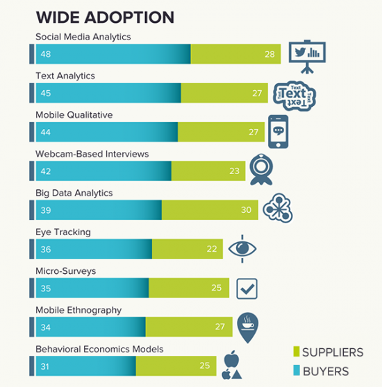 Research-wide-adoption