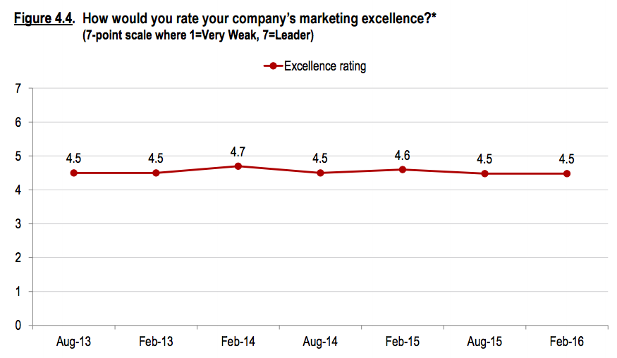 Marketing excellence not improving