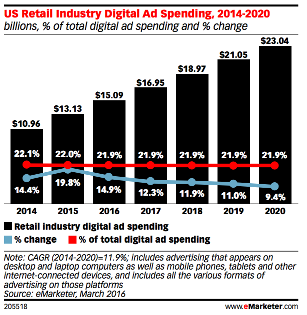 US retail digital ad spend 2020 projections