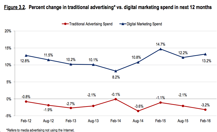 digital vs traditional ad spend