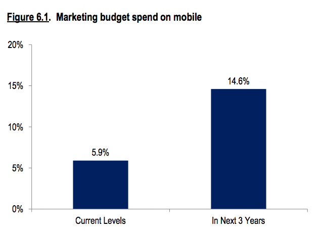 mobile marketing spend